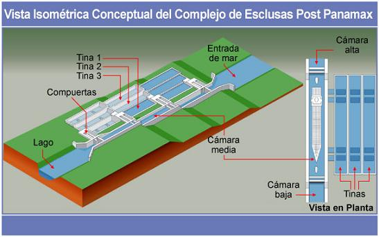Canal de Panama - Ampliacion